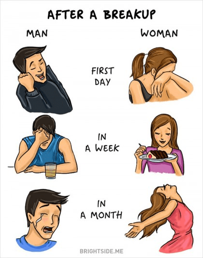 The Difference Between Men and Women breaking up a relationship