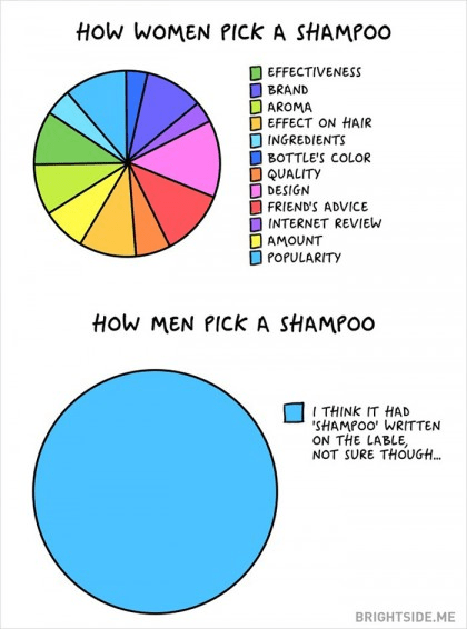 The Difference Between Men and Women choosing a shampoo