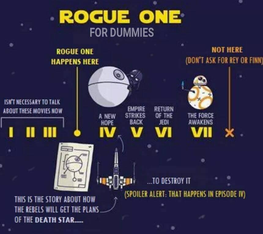Rogue One Memes - Explaining where the story is